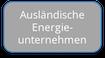 Ausländische Energieunternehmen