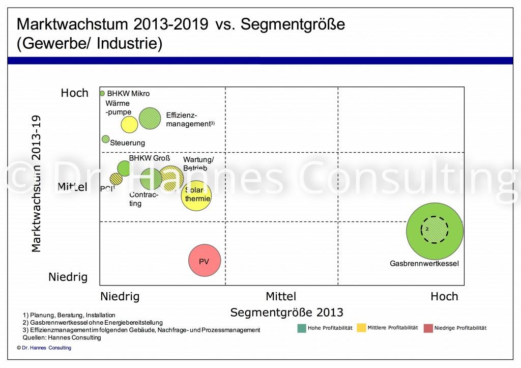 Markteintrittsstrategie für dezentrale Energie