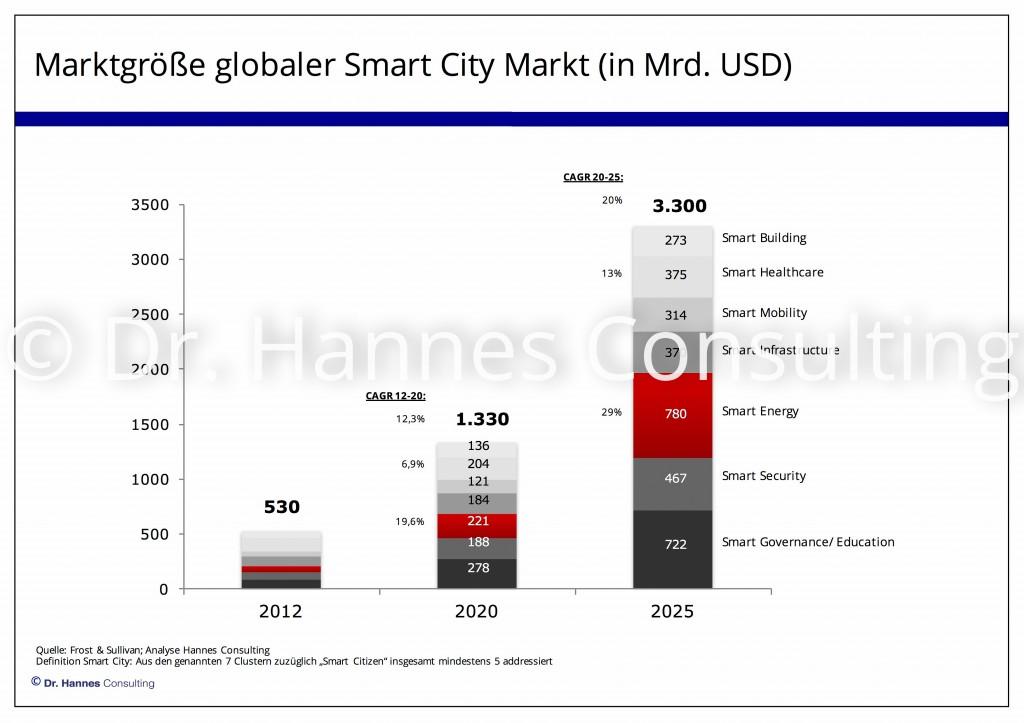 Marktangang und Vertriebskonzept im Smart City Markt