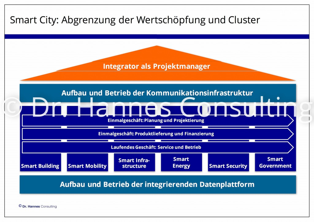 Bewertung des deutschen Smart City Markts