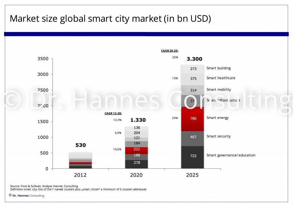 160413 Size smart city market