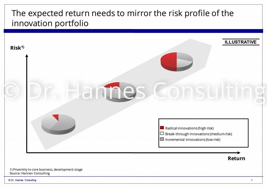 160415 Risik profil innovations