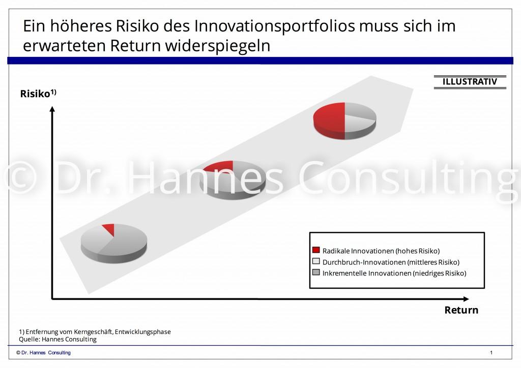 Bewertung innovativer Geschäftsmodelle