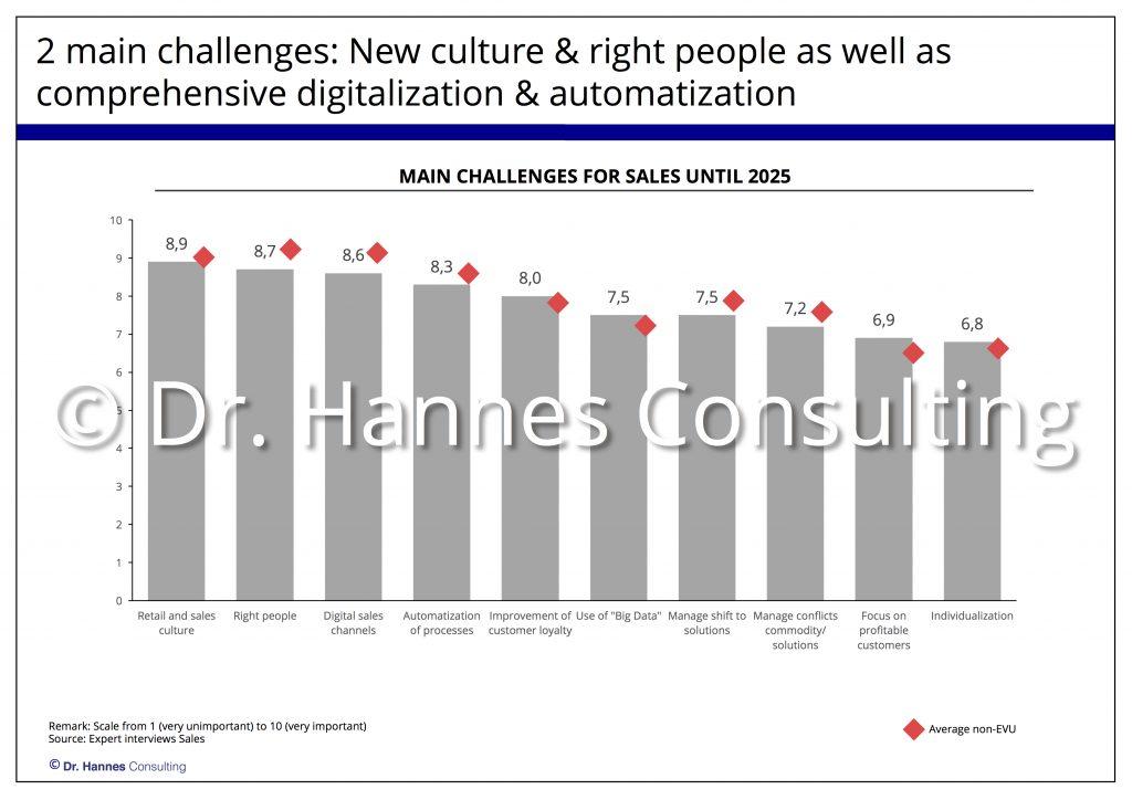 sales-challenges