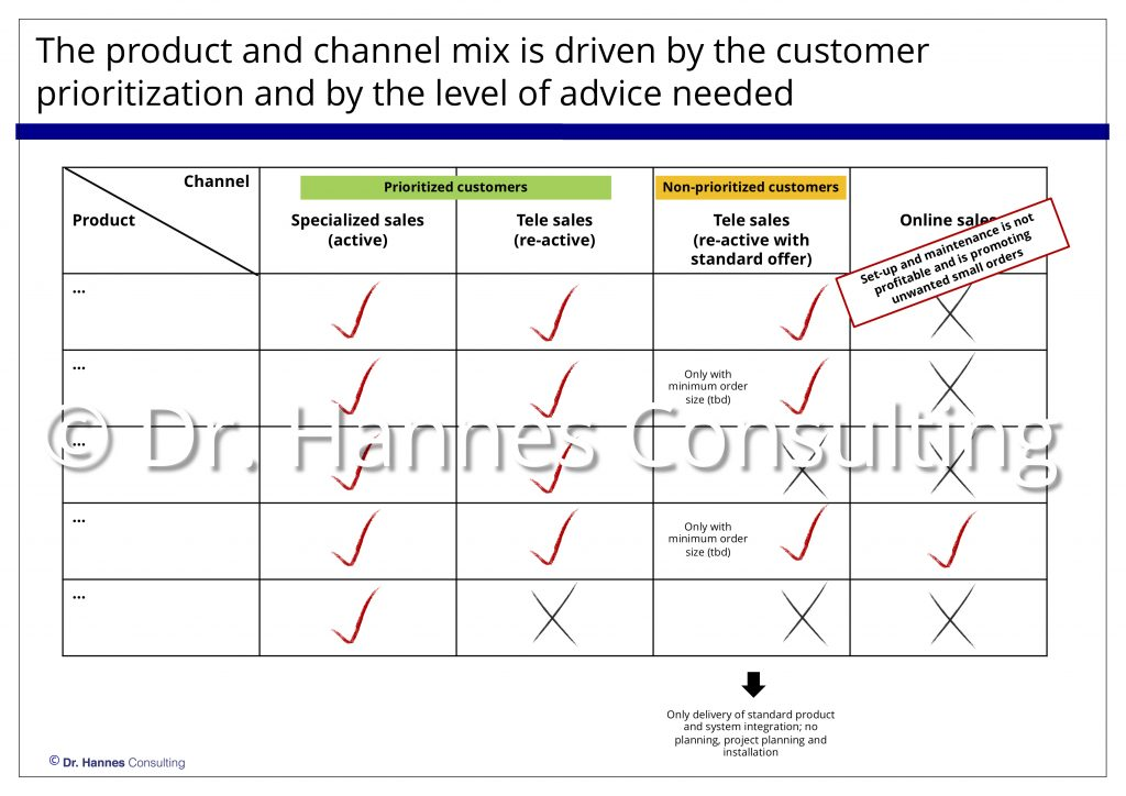 Market entry prioritization for innovative products and services