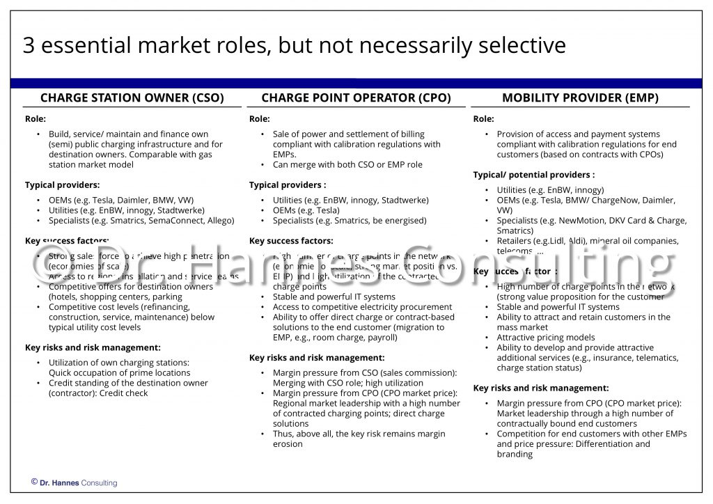 Market entry options for charging infrastructure