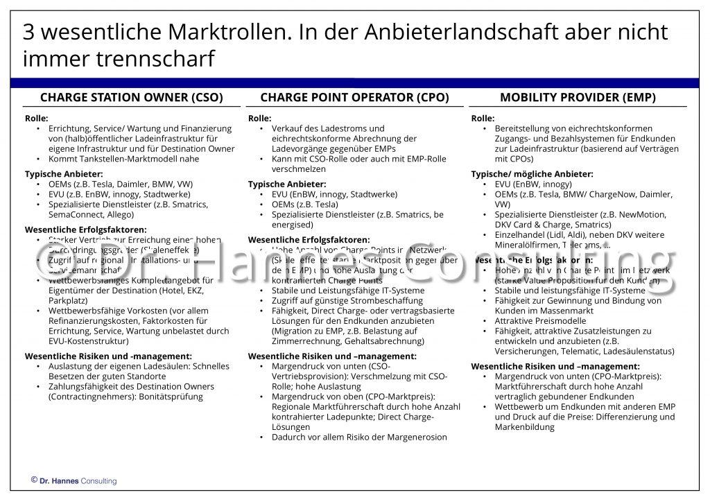 Markteintrittsoptionen für Ladeinfrastruktur