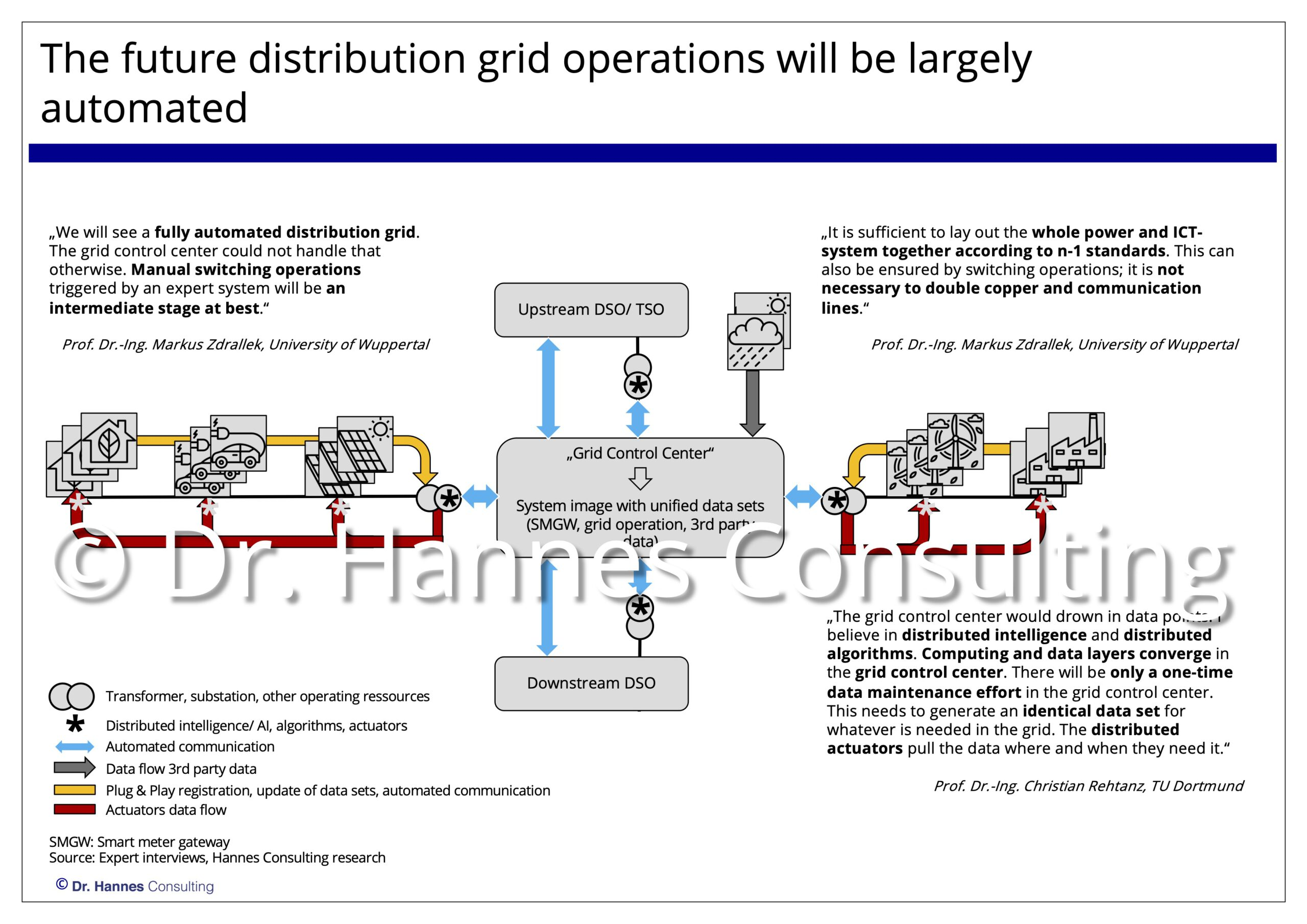 Business model options for digital distribution grid operations